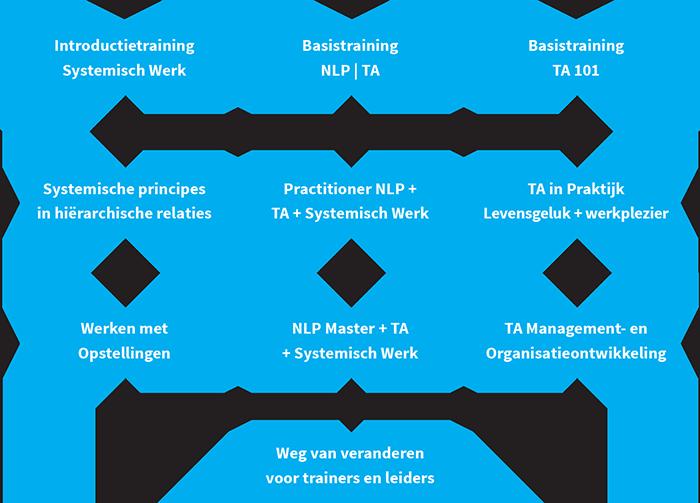 Stroomschema opleidingen Plata NLP
