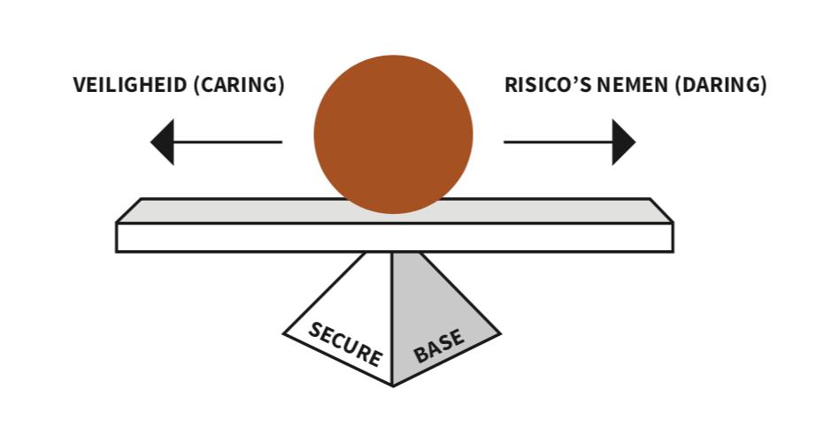 secure base